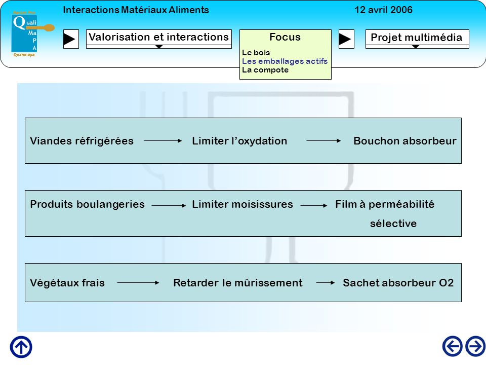 Valorisation et interactions Focus Projet multimédia