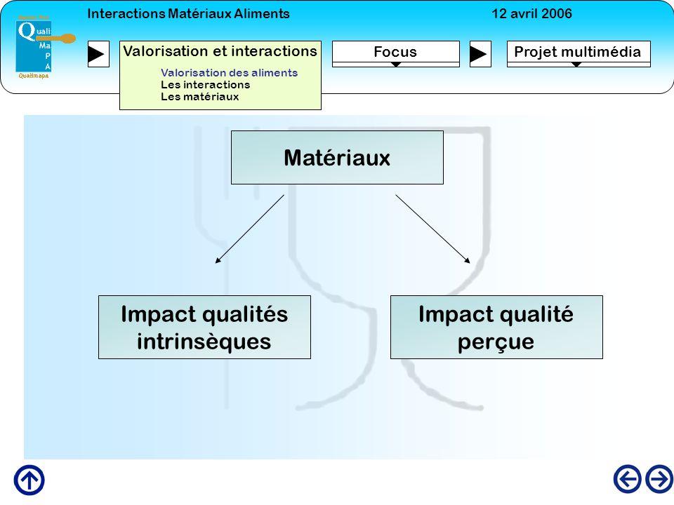 Impact qualités intrinsèques Impact qualité perçue