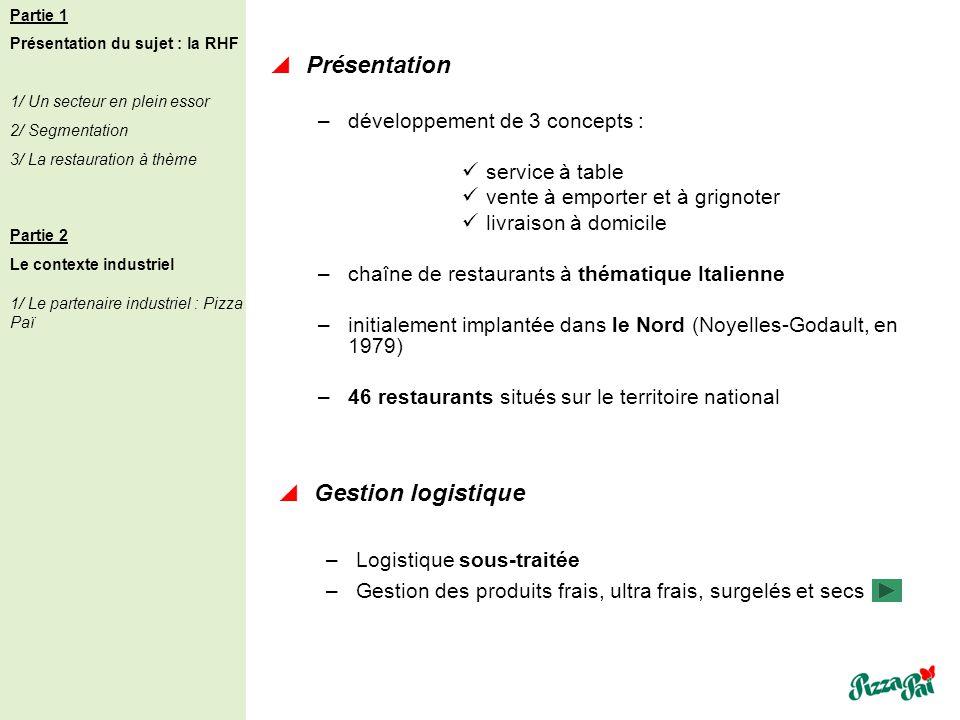 Présentation Gestion logistique développement de 3 concepts :