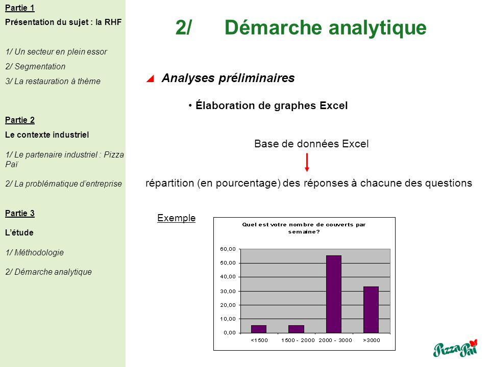 2/ Démarche analytique Analyses préliminaires