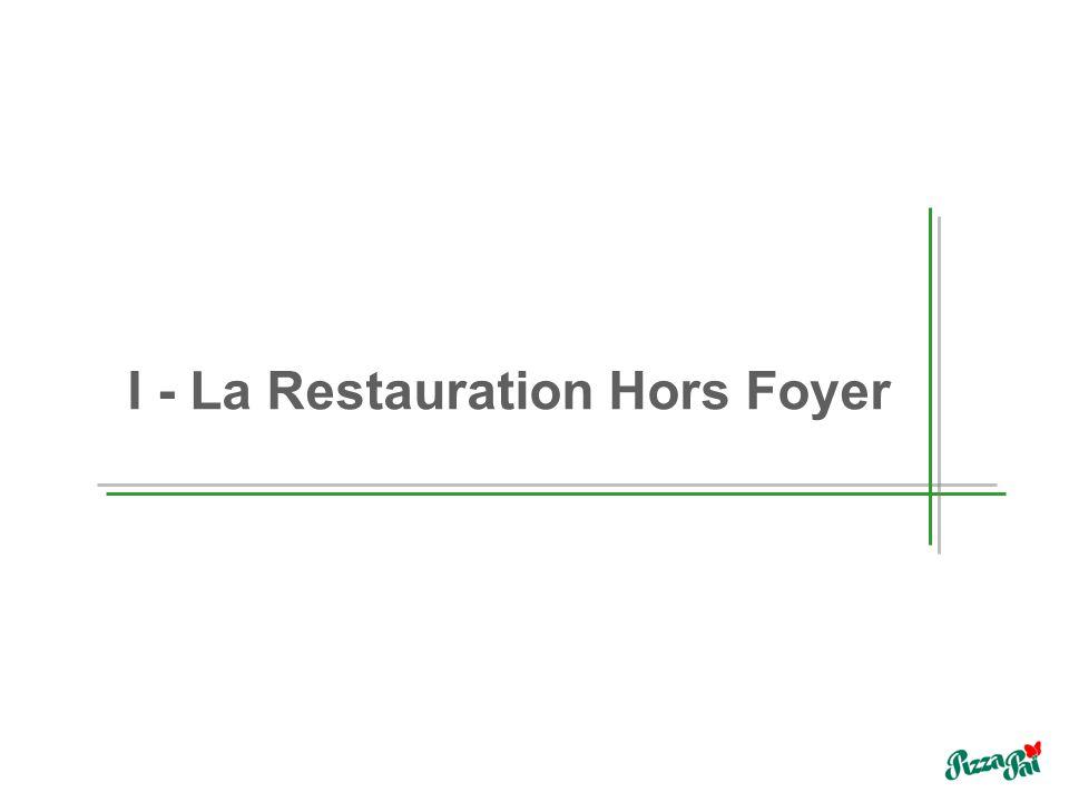 I - La Restauration Hors Foyer