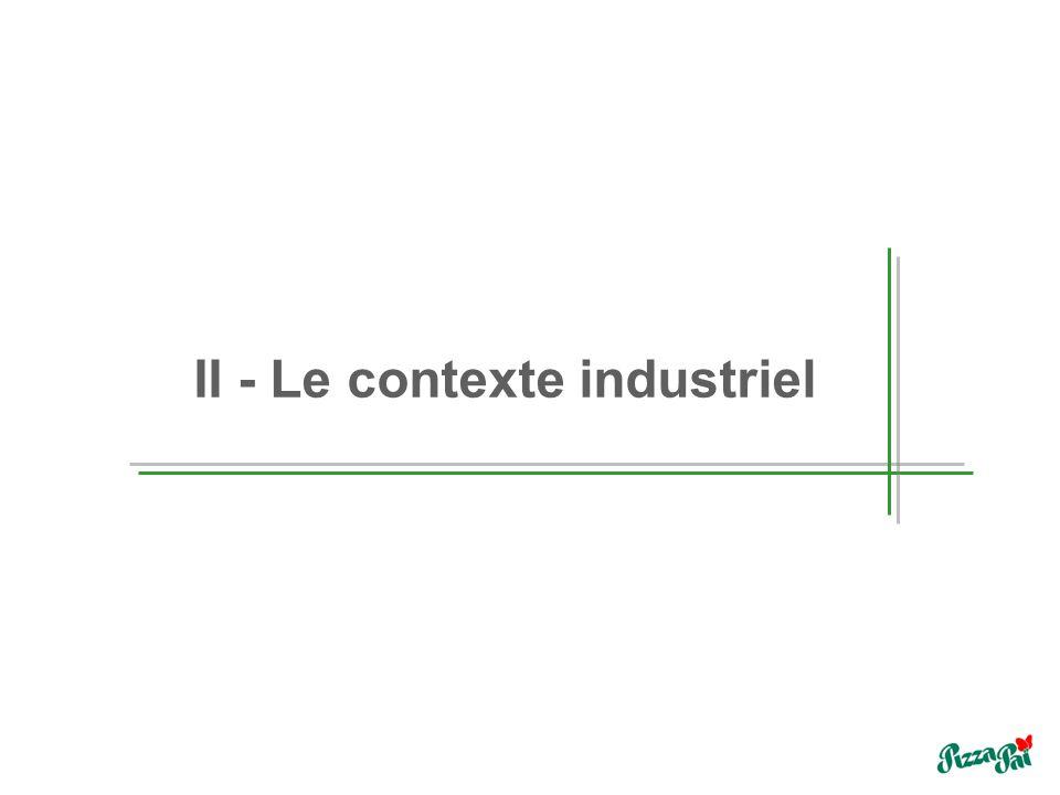 II - Le contexte industriel
