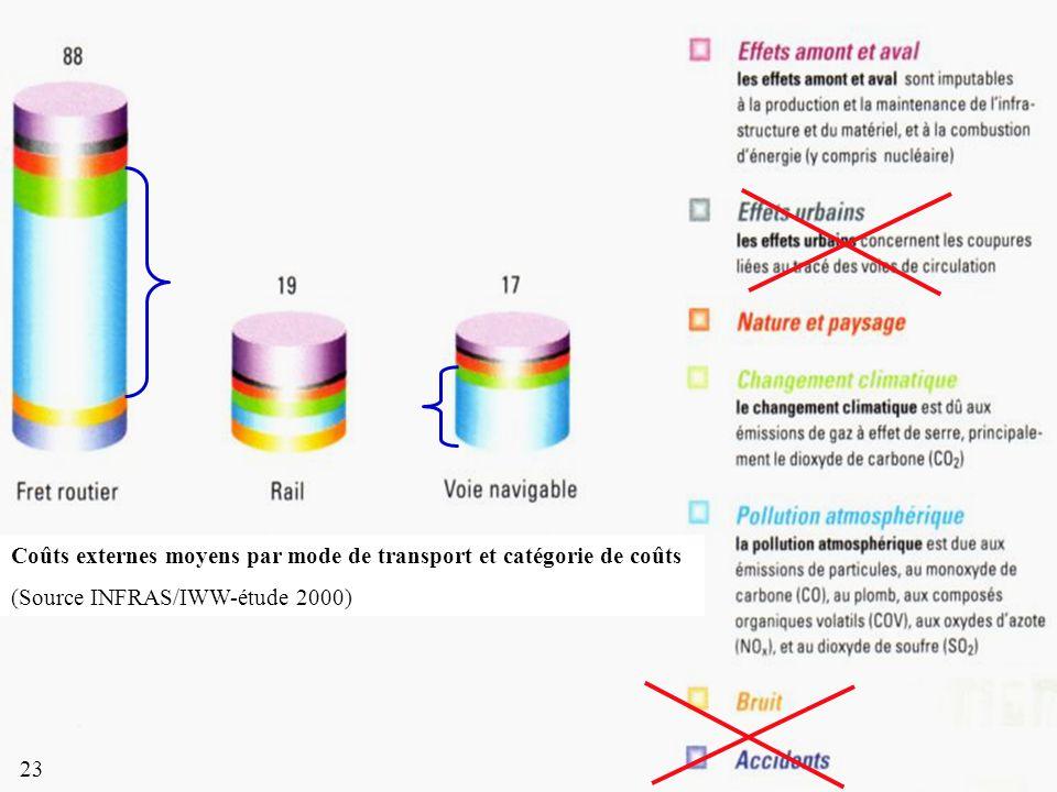 Coûts externes moyens par mode de transport et catégorie de coûts