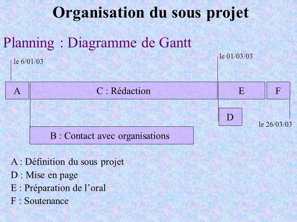 B : Contact avec organisations