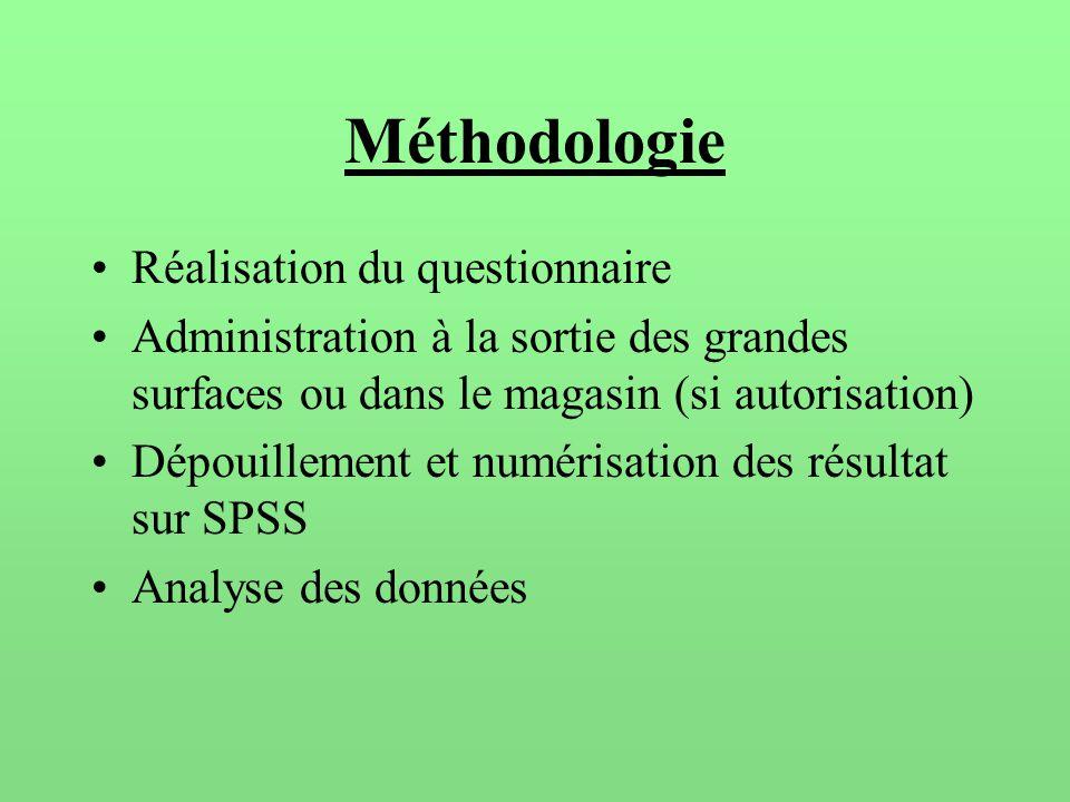 Méthodologie Réalisation du questionnaire