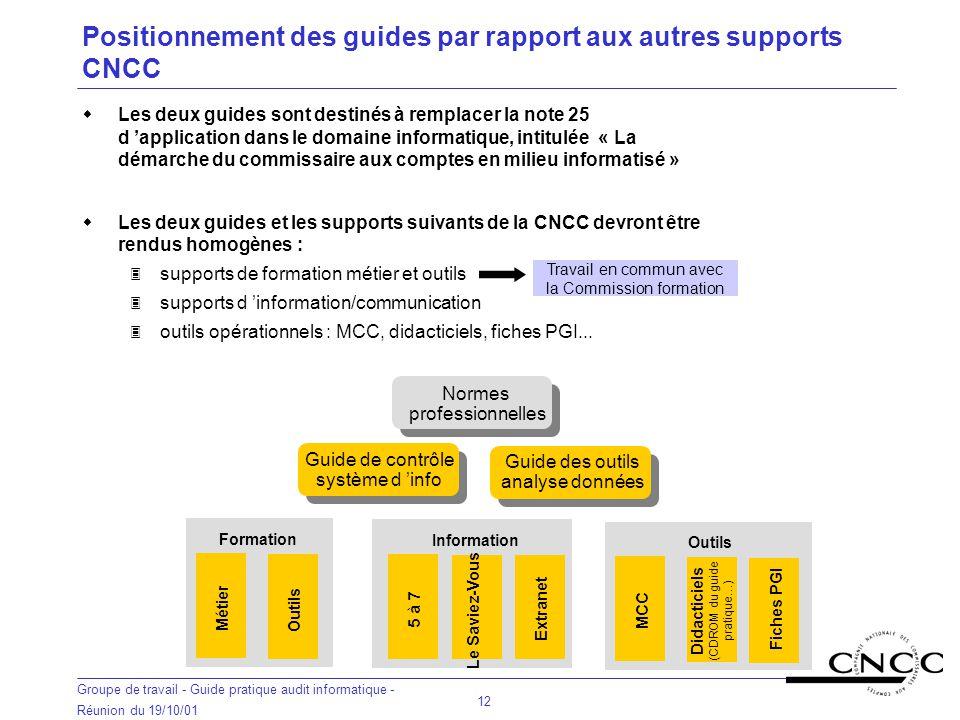 Positionnement des guides par rapport aux autres supports CNCC