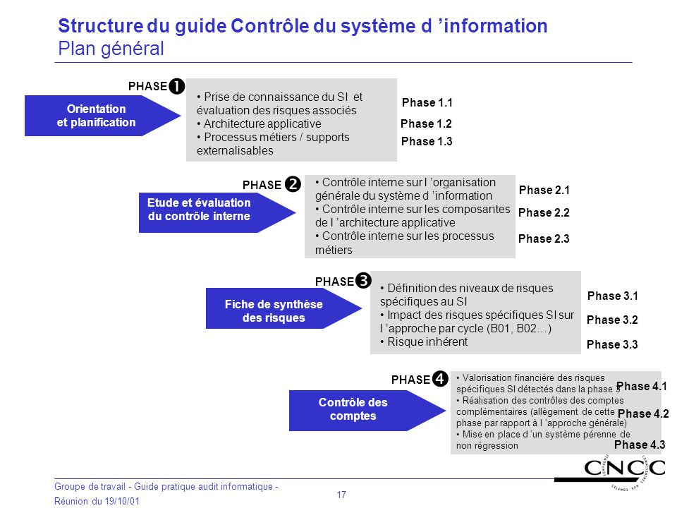 Commission informatique r union du 23 octobre ppt t l charger for Definition architecture informatique