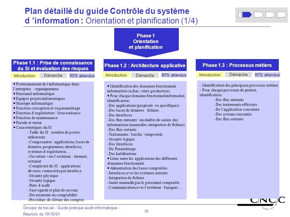 Plan détaillé du guide Contrôle du système d 'information : Orientation et planification (1/4)