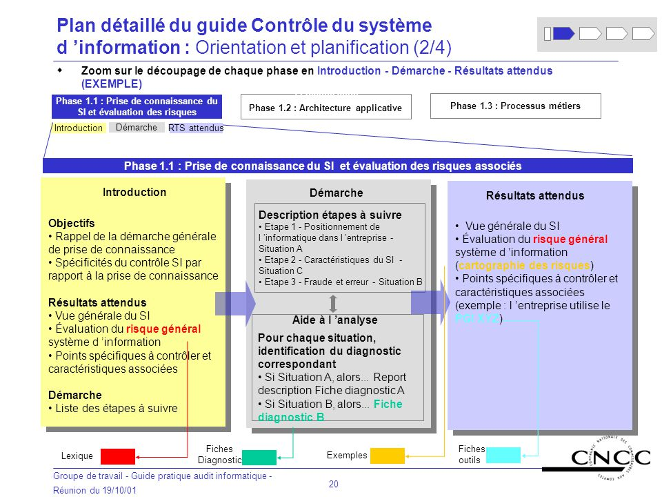 Plan détaillé du guide Contrôle du système d 'information : Orientation et planification (2/4)