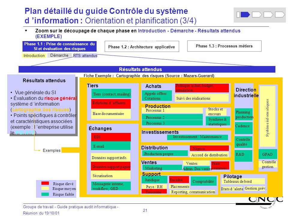 Plan détaillé du guide Contrôle du système d 'information : Orientation et planification (3/4)