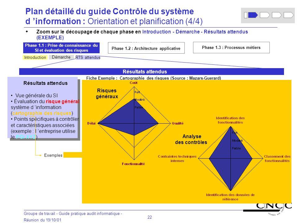 Plan détaillé du guide Contrôle du système d 'information : Orientation et planification (4/4)