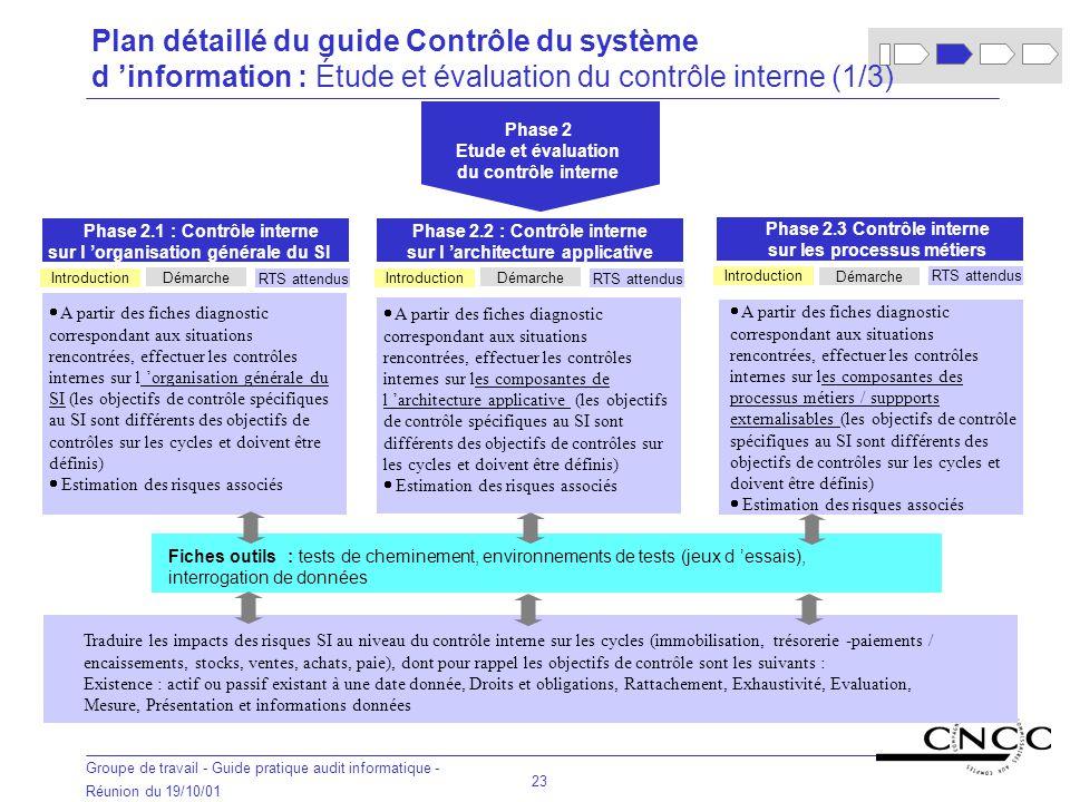 Plan détaillé du guide Contrôle du système d 'information : Étude et évaluation du contrôle interne (1/3)
