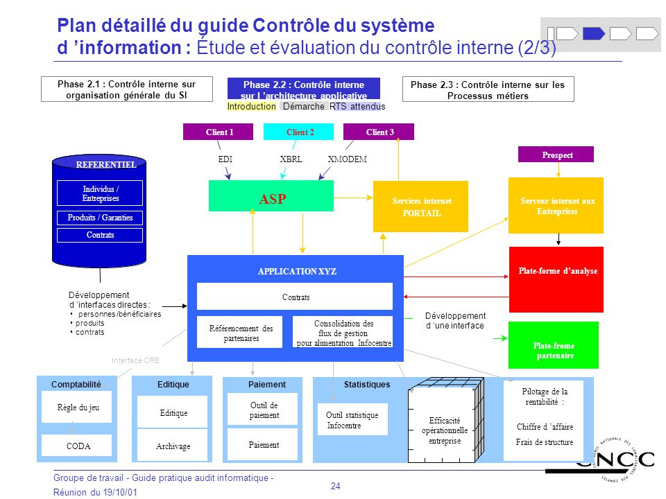 Plan détaillé du guide Contrôle du système d 'information : Étude et évaluation du contrôle interne (2/3)