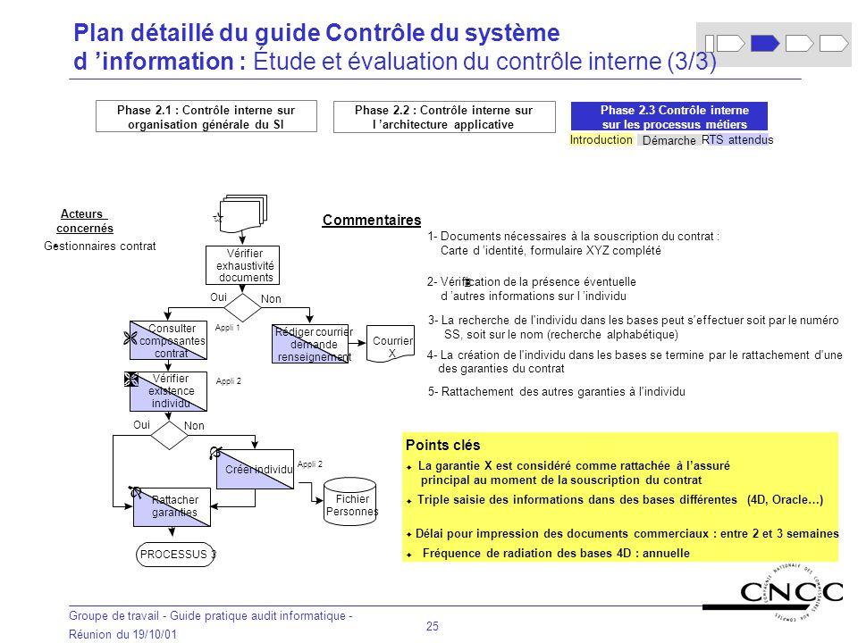 Plan détaillé du guide Contrôle du système d 'information : Étude et évaluation du contrôle interne (3/3)