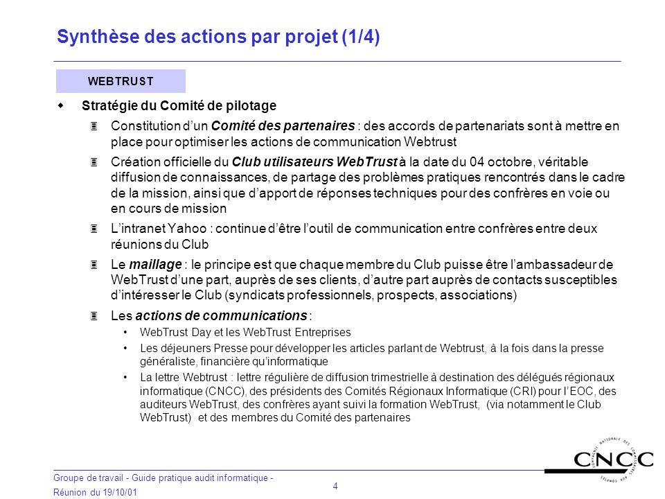 Synthèse des actions par projet (1/4)