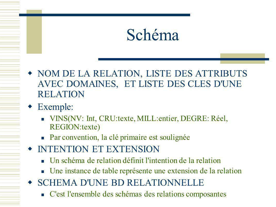 Schéma NOM DE LA RELATION, LISTE DES ATTRIBUTS AVEC DOMAINES, ET LISTE DES CLES D UNE RELATION. Exemple: