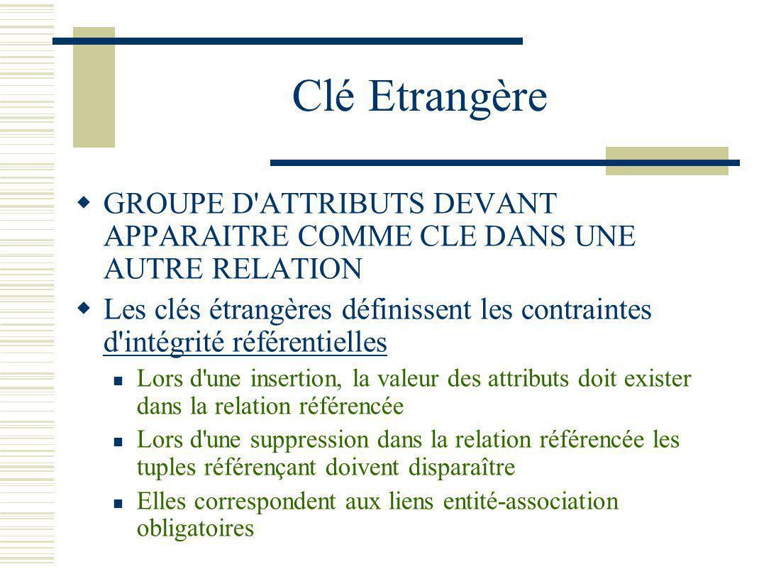 Clé Etrangère GROUPE D ATTRIBUTS DEVANT APPARAITRE COMME CLE DANS UNE AUTRE RELATION.