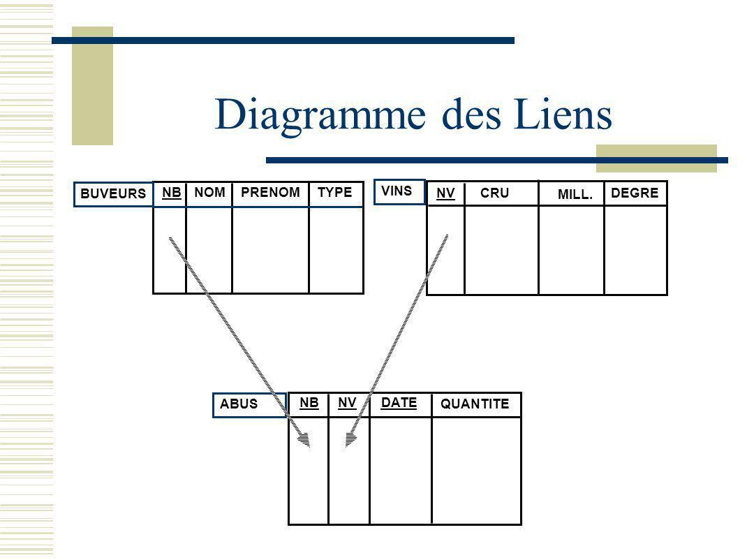 Diagramme des Liens BUVEURS NB NOM PRENOM TYPE VINS NV CRU MILL. DEGRE