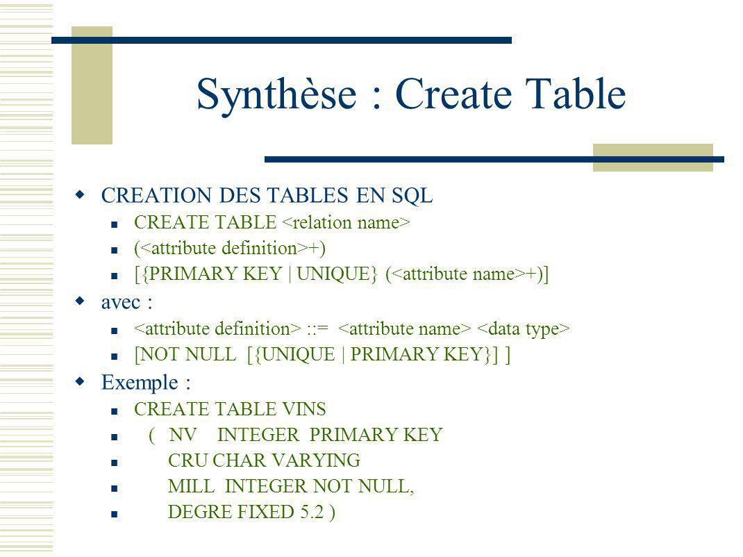 Synthèse : Create Table