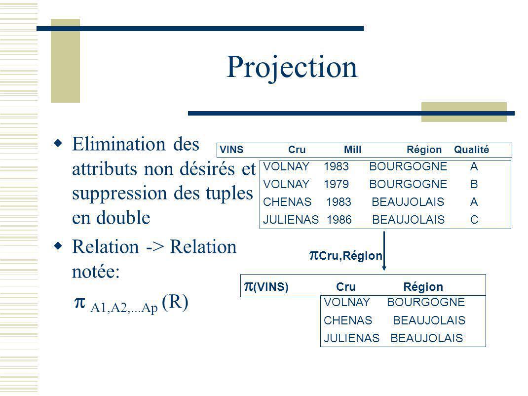 Projection Elimination des attributs non désirés et suppression des tuples en double. Relation -> Relation notée: