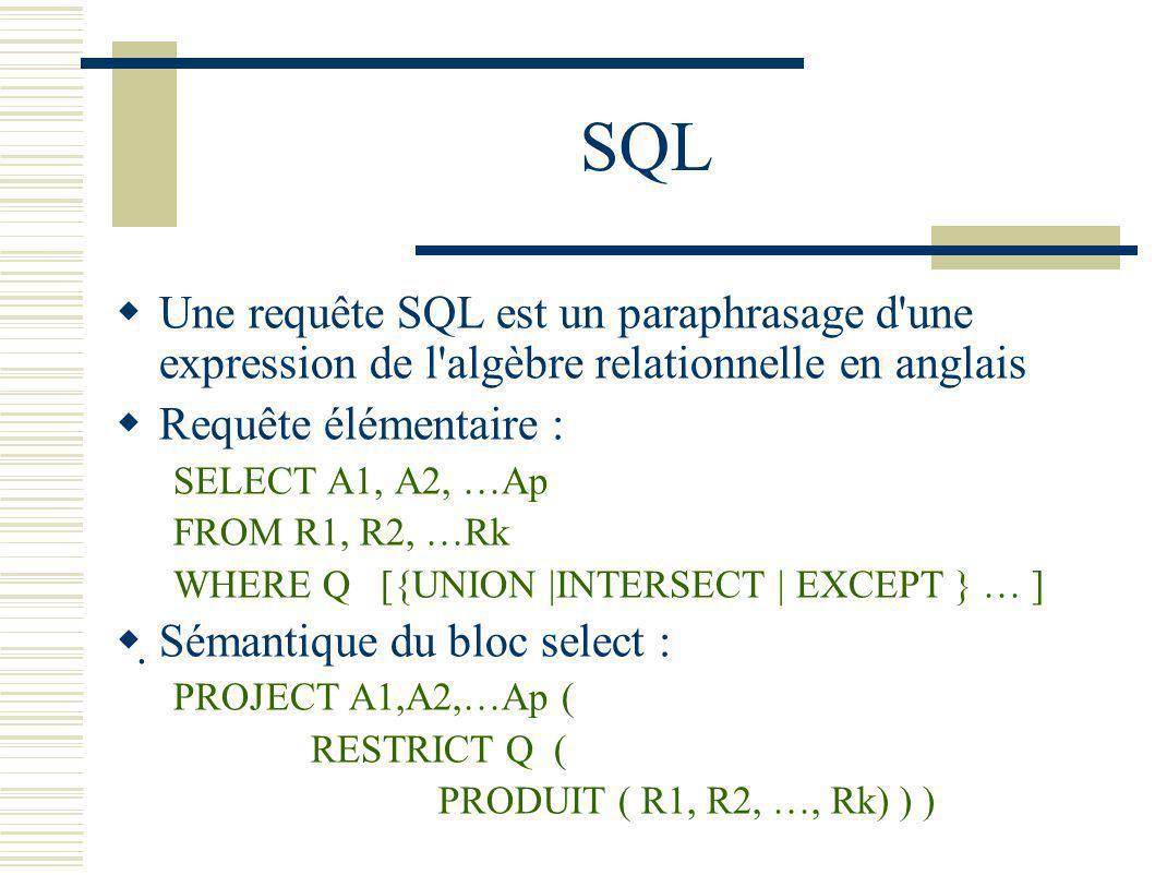 SQL Une requête SQL est un paraphrasage d une expression de l algèbre relationnelle en anglais. Requête élémentaire :
