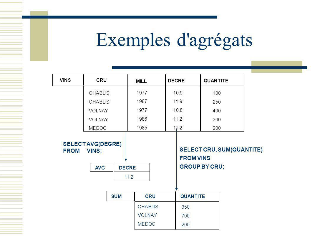 Exemples d agrégats SELECT AVG(DEGRE) FROM VINS;