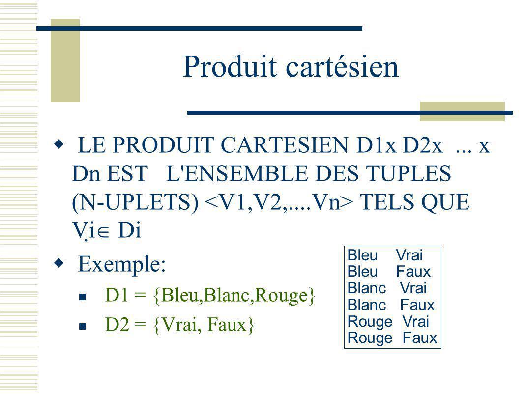 Produit cartésien LE PRODUIT CARTESIEN D1x D2x ... x Dn EST L ENSEMBLE DES TUPLES (N-UPLETS) <V1,V2,....Vn> TELS QUE Vi Di.