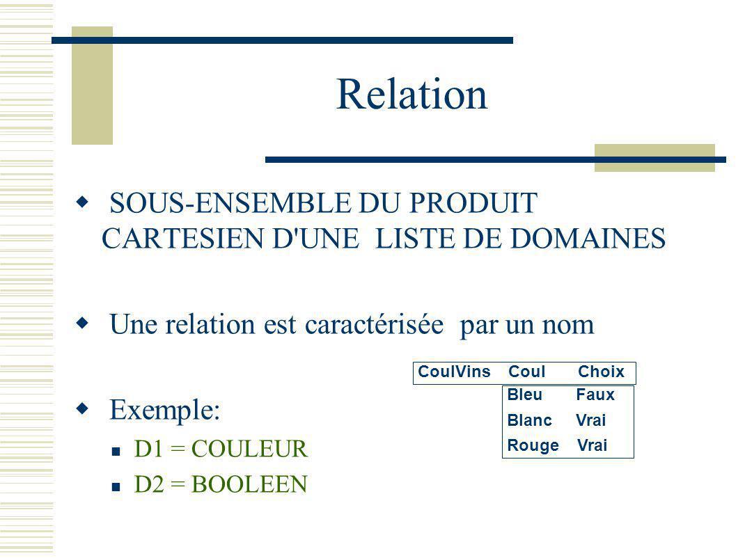 Relation SOUS-ENSEMBLE DU PRODUIT CARTESIEN D UNE LISTE DE DOMAINES