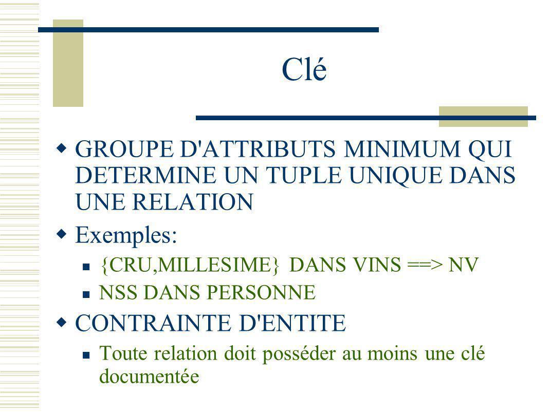 Clé GROUPE D ATTRIBUTS MINIMUM QUI DETERMINE UN TUPLE UNIQUE DANS UNE RELATION. Exemples: {CRU,MILLESIME} DANS VINS ==> NV.