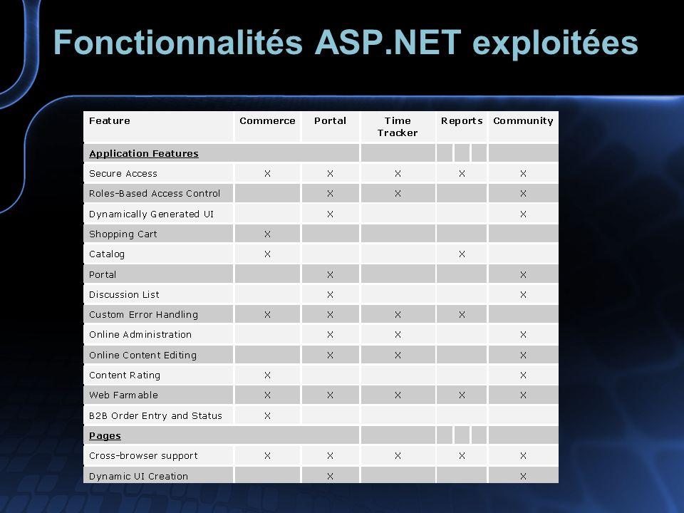 Fonctionnalités ASP.NET exploitées