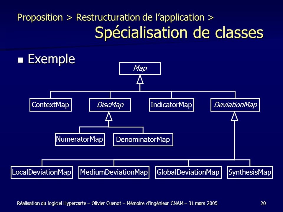 Proposition > Restructuration de l'application >