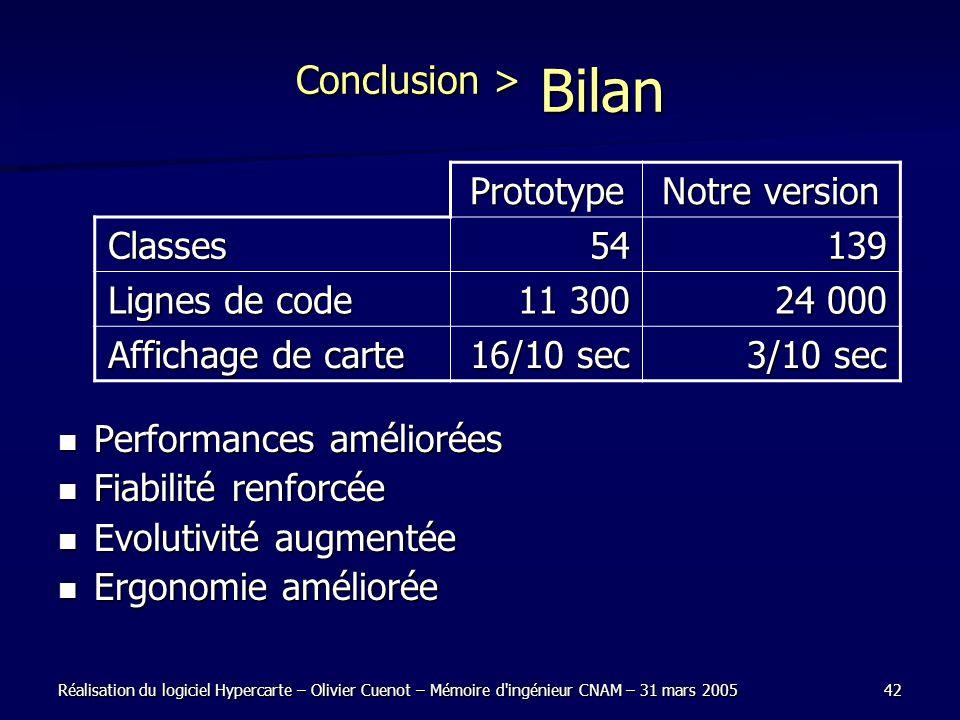 Conclusion > Bilan Performances améliorées Fiabilité renforcée