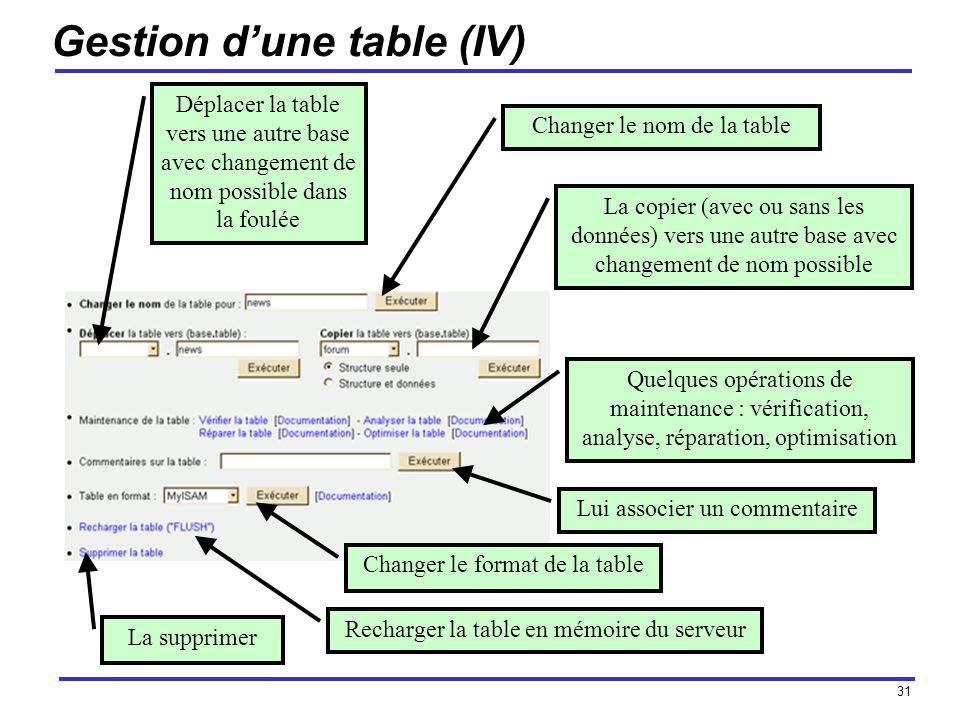 Gestion d'une table (IV)