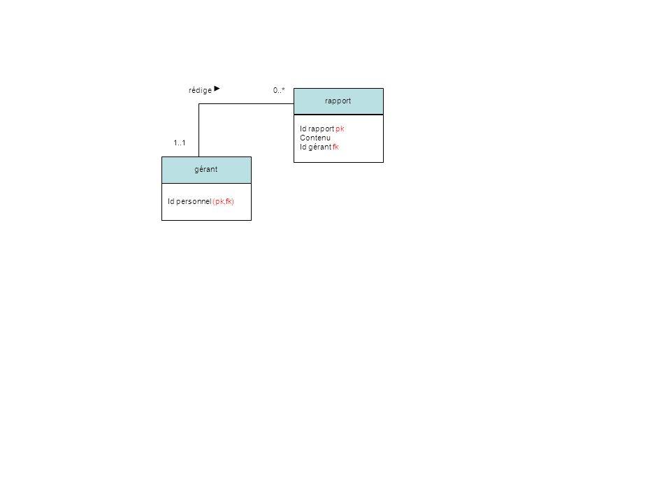 gérant Id personnel (pk,fk) rapport Id rapport pk Contenu Id gérant fk 1..1 0..* rédige