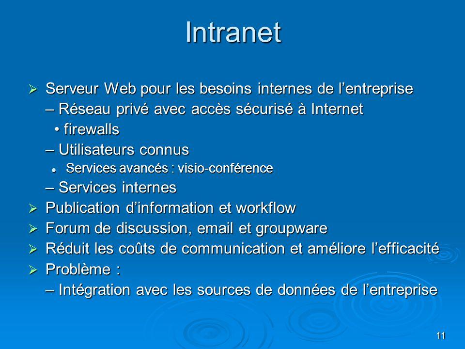 Intranet Serveur Web pour les besoins internes de l'entreprise
