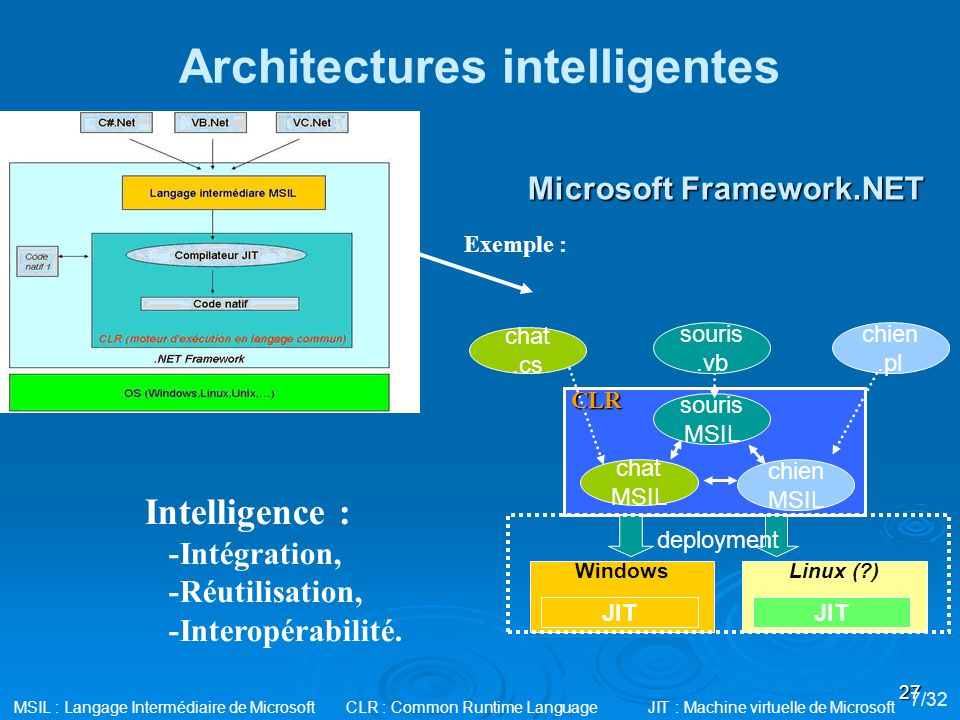 Architectures intelligentes