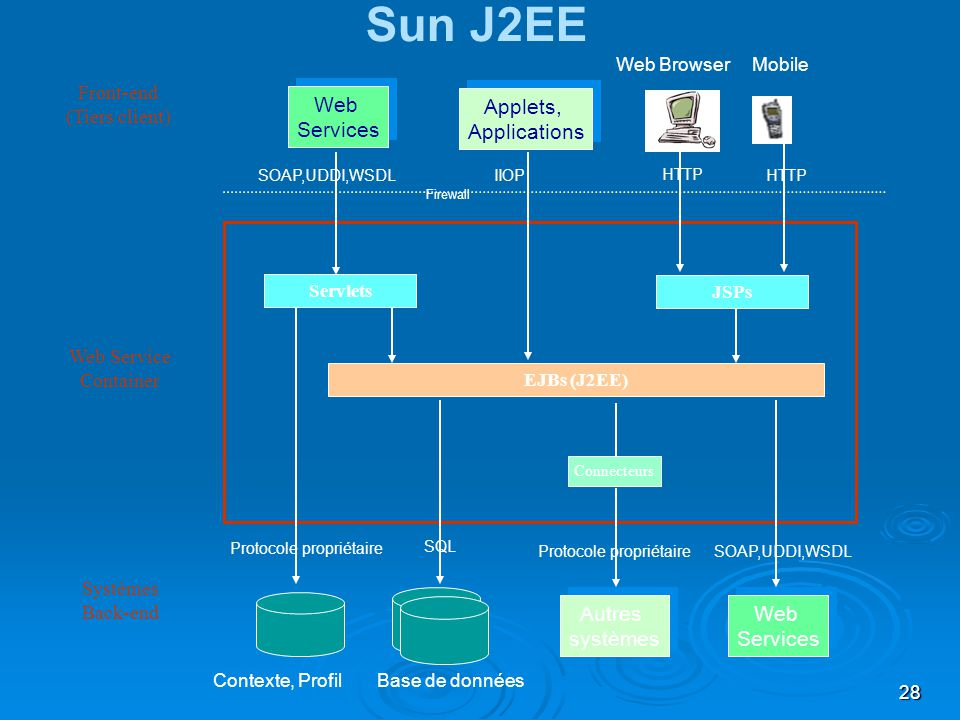 Sun J2EE Web Services Applets, Applications Autres systèmes Web