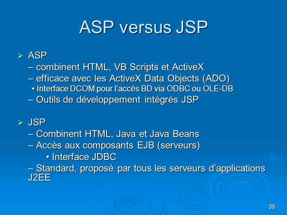 ASP versus JSP ASP – combinent HTML, VB Scripts et ActiveX