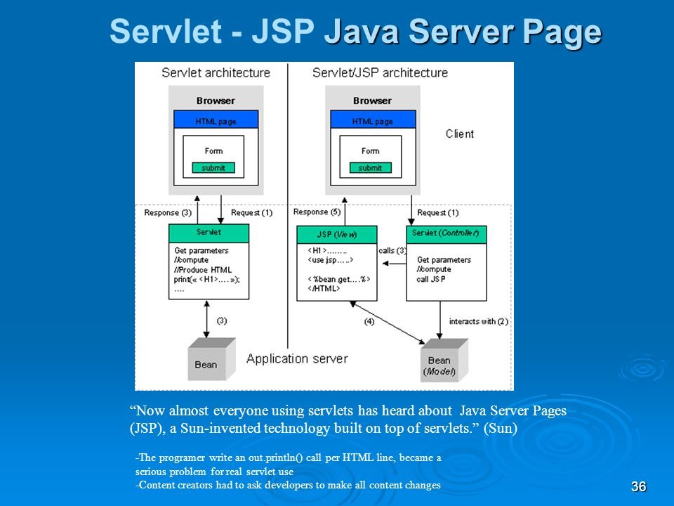 Servlet - JSP Java Server Page