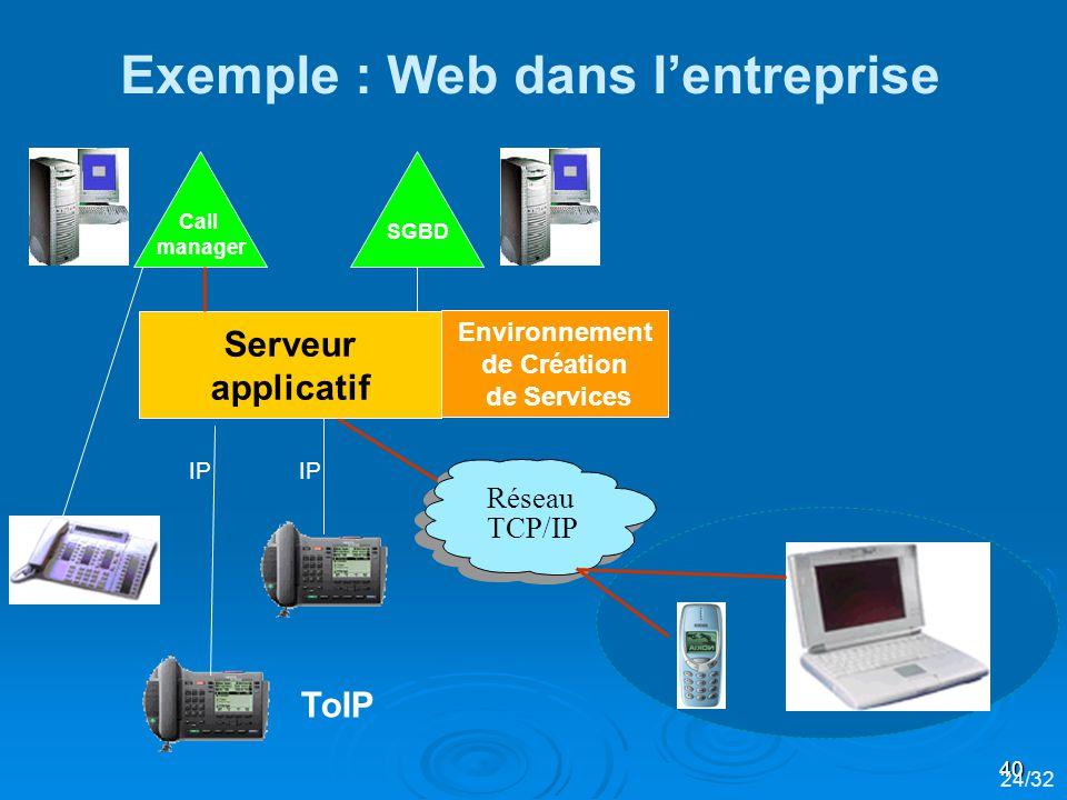 Exemple : Web dans l'entreprise Environnement de Création