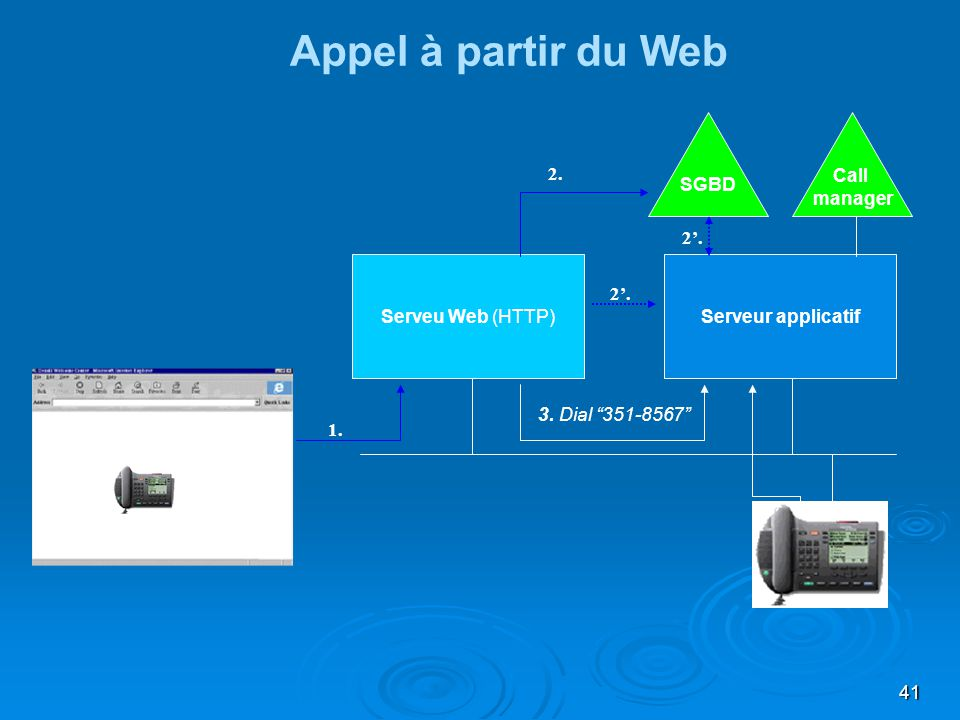 Appel à partir du Web Make Call 2. Call manager SGBD 2'.