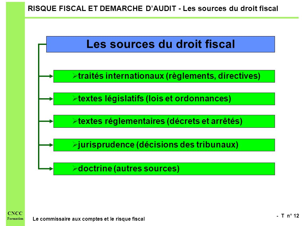 RISQUE FISCAL ET DEMARCHE D'AUDIT - Les sources du droit fiscal