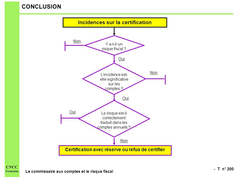 CONCLUSION Incidences sur la certification