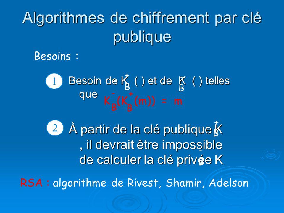 Algorithmes de chiffrement par clé publique