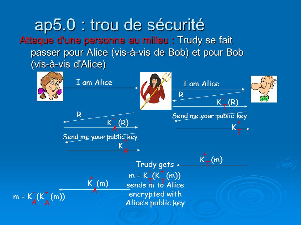 sends m to Alice encrypted with Alice's public key