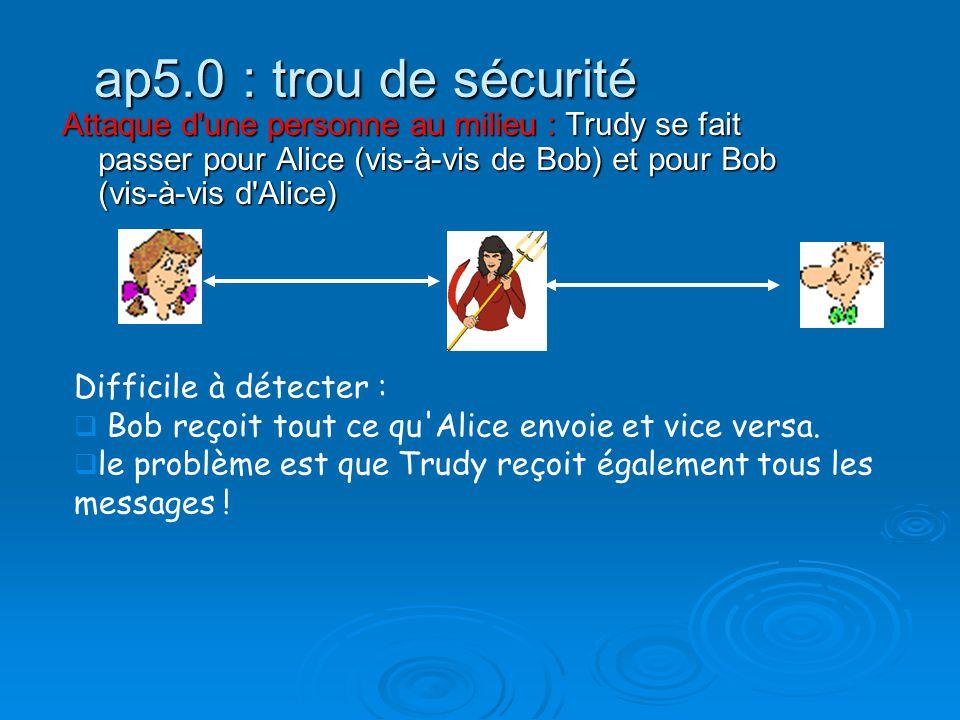 ap5.0 : trou de sécurité Attaque d une personne au milieu : Trudy se fait passer pour Alice (vis-à-vis de Bob) et pour Bob (vis-à-vis d Alice)