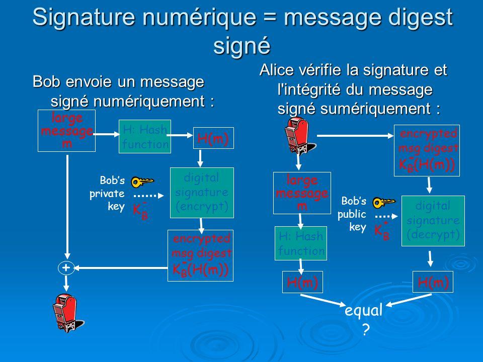 Signature numérique = message digest signé