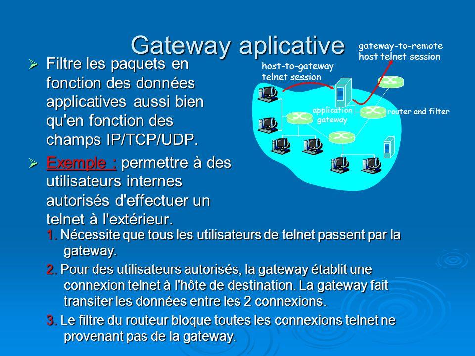 Gateway aplicative gateway-to-remote. host telnet session.