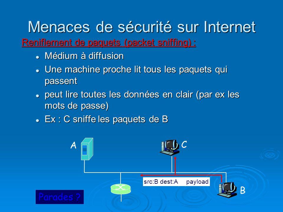 Menaces de sécurité sur Internet