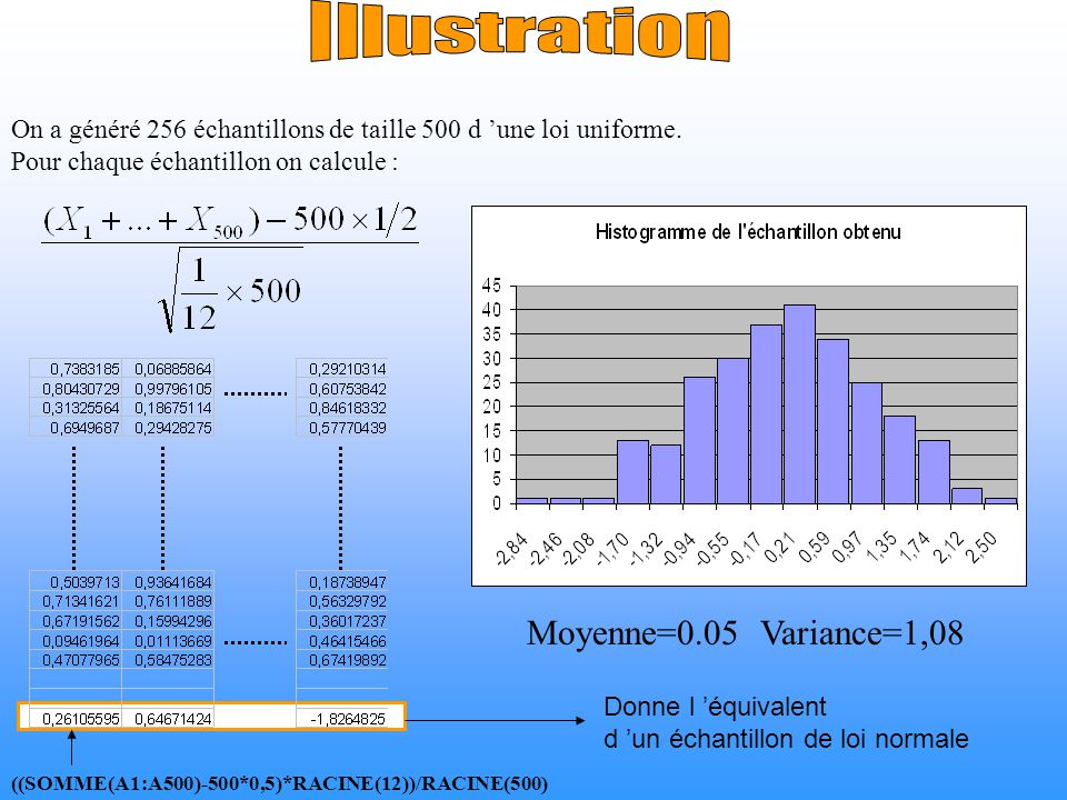 Illustration Moyenne=0.05 Variance=1,08